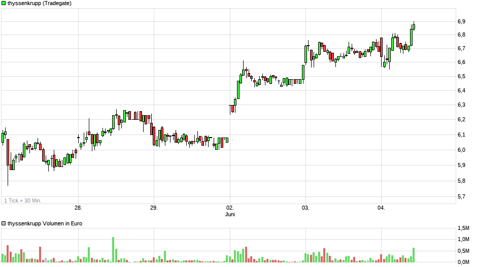 chart_week_thyssenkrupp44.png