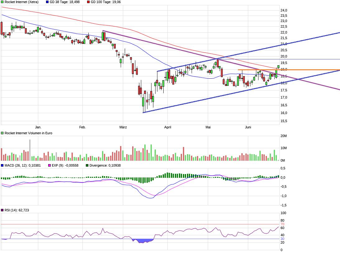 chart_halfyear_rocketinternet.png