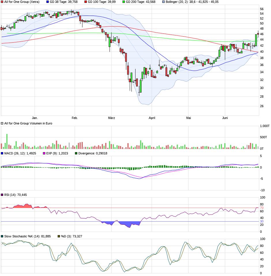 chart_halfyear_allforonegroup.png