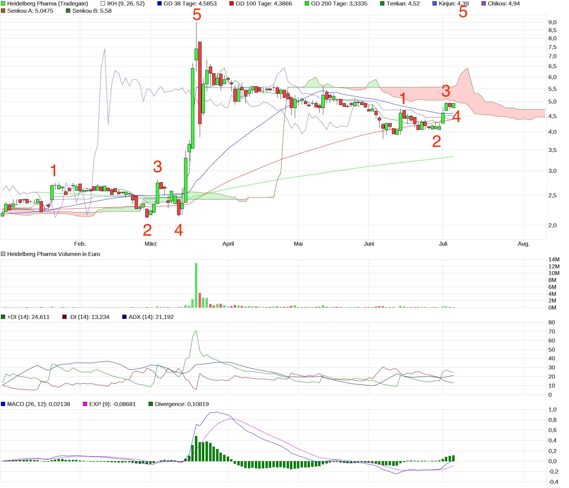 chart_halfyear_heidelbergpharma1.png
