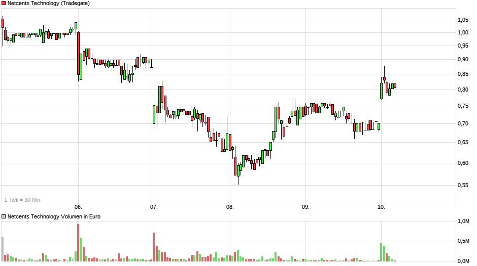 chart_week_netcentstechnology.png