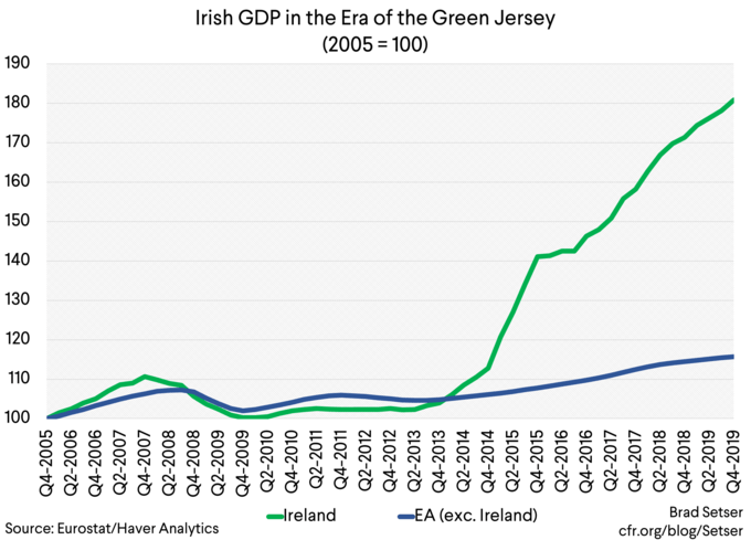 irish_gdp_in_the_era_of_the_green_jersey_(20....png