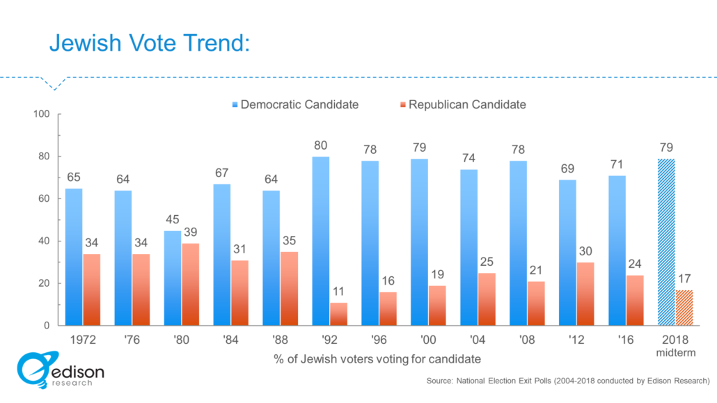 jewish-vote-2020-1-1030x579.png