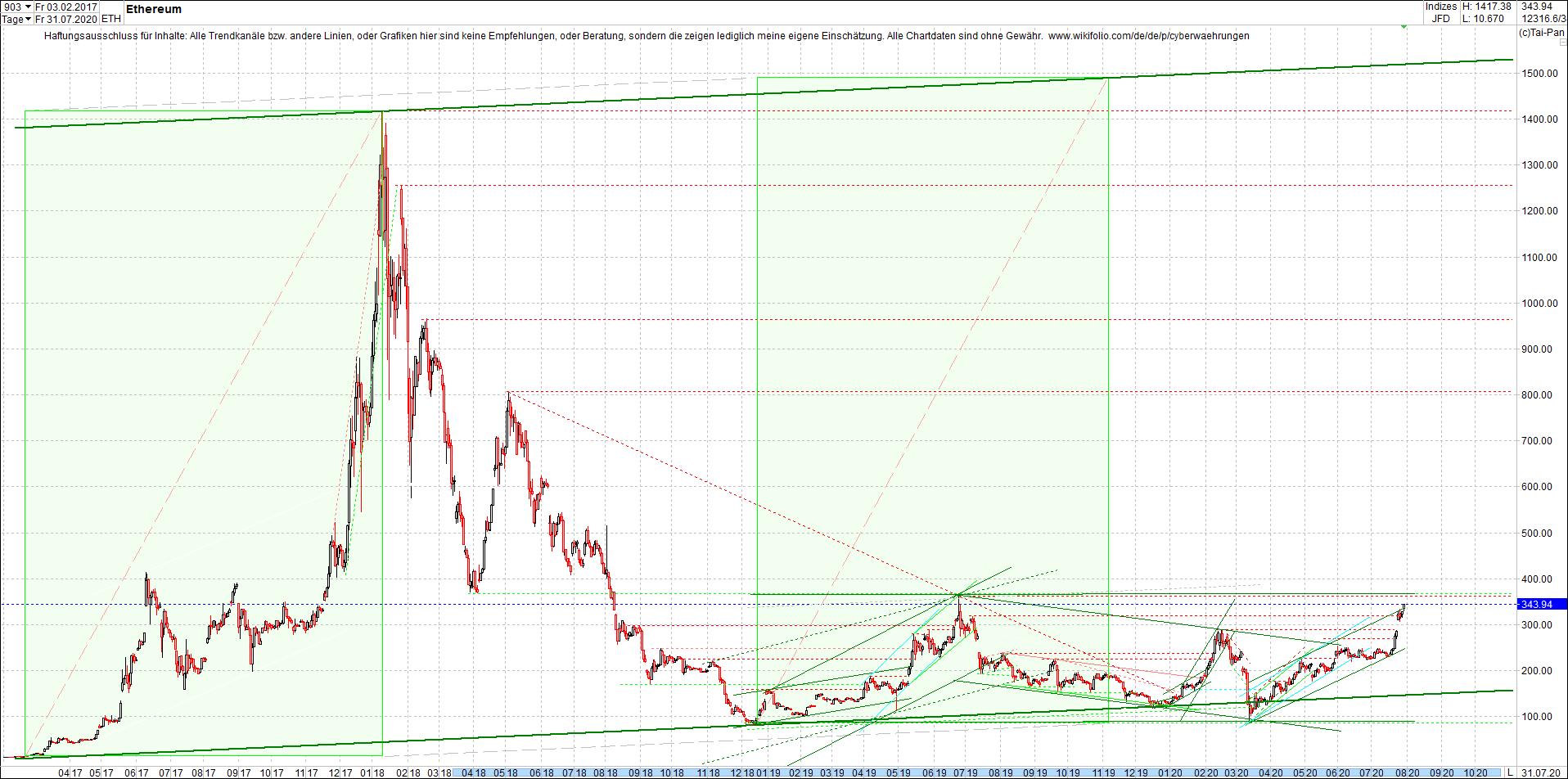 ethereum_chart_heute_abend.png