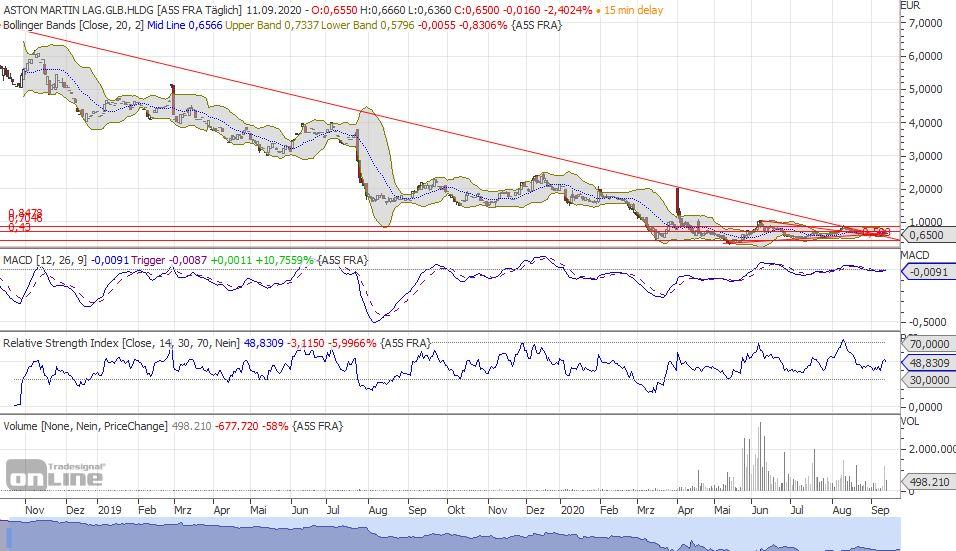 aml_chart3y-tradesignal-2.jpg