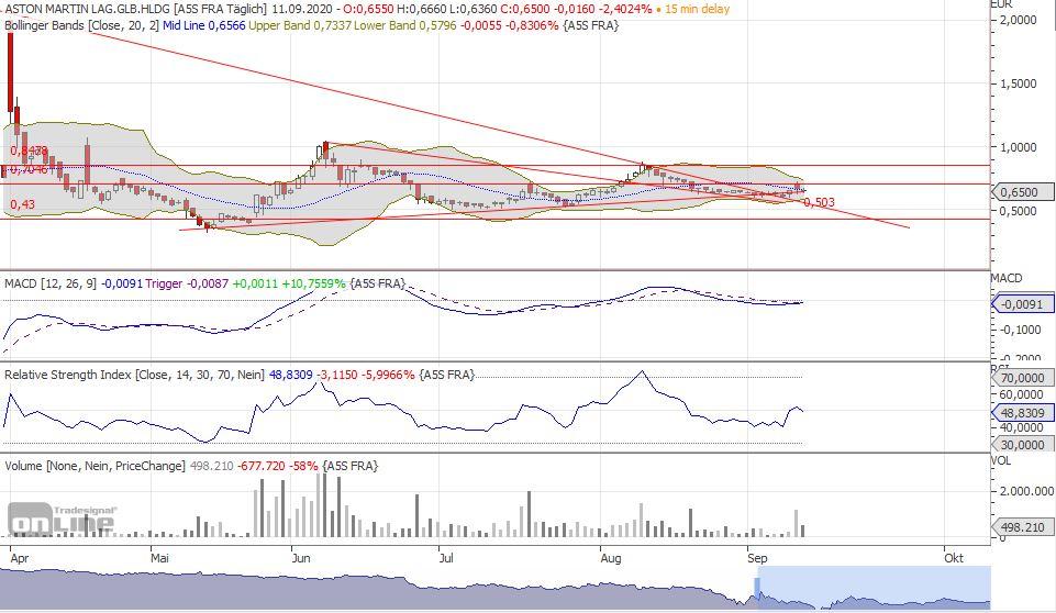 aml_chart3m-tradesignal-1.jpg