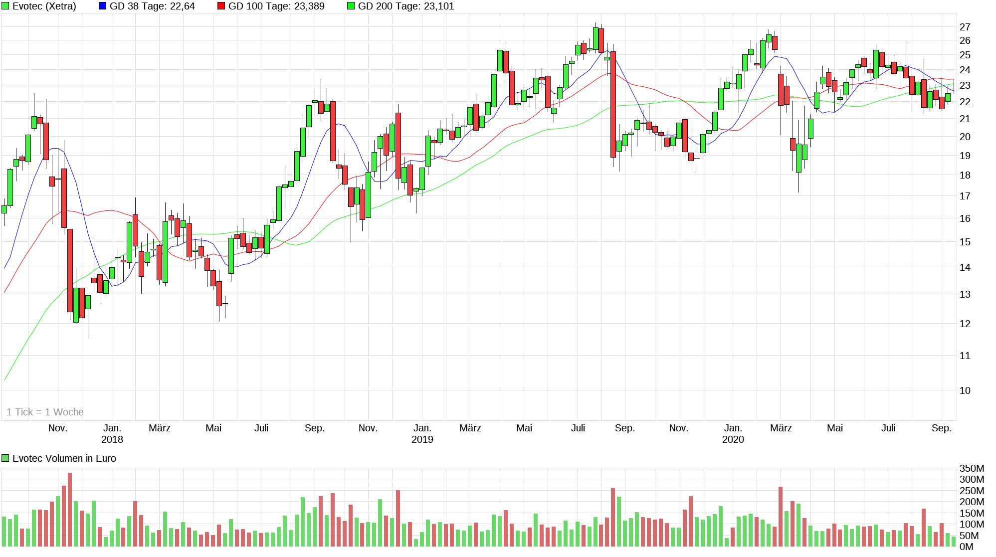 chart_3years_evotec.png