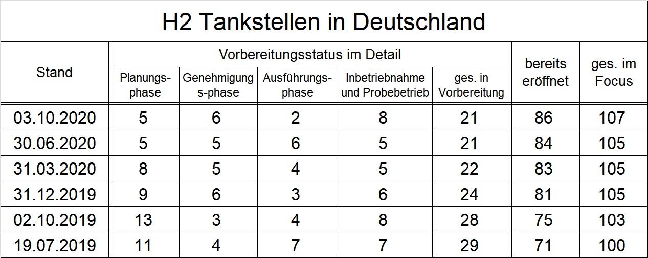 h2_tankstellen_deutschland_qweise.jpg