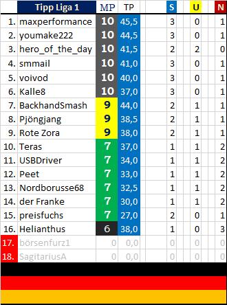 Tabelle 4 Liga