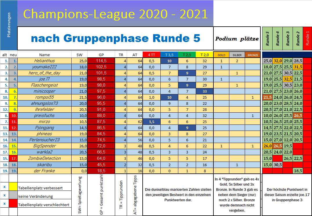 tabelle_cl_nach_r5.png
