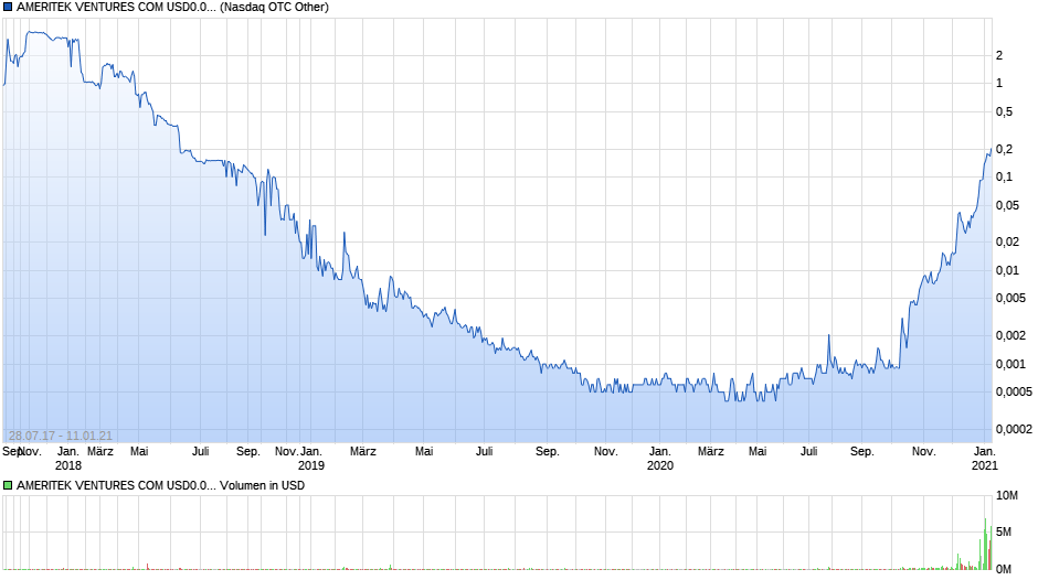 chart_all_ameritekventurescomusd0001.png