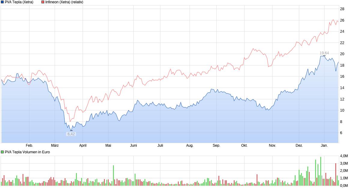 chart_year_pvatepla.png
