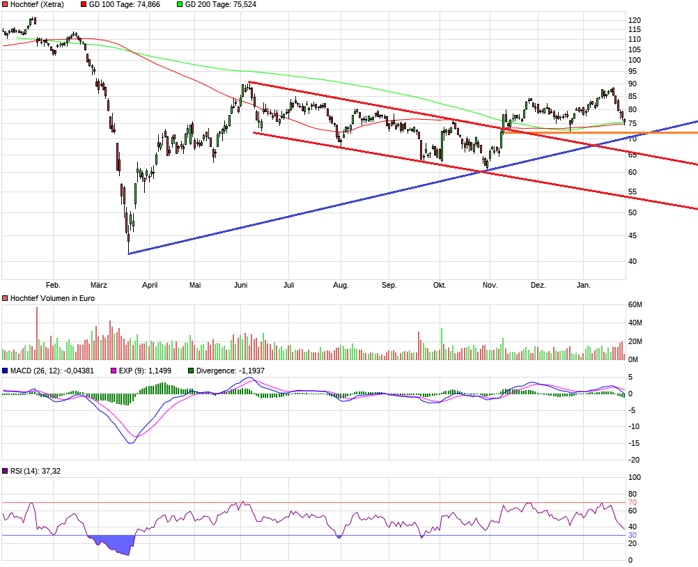 chart_year_hochtief.png