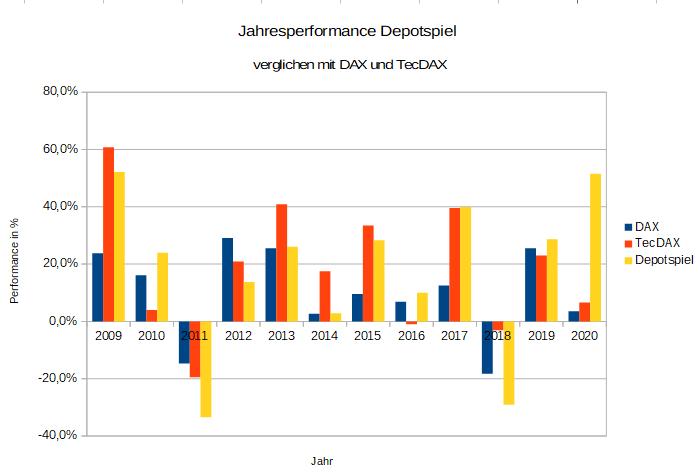 jahresperformance.png