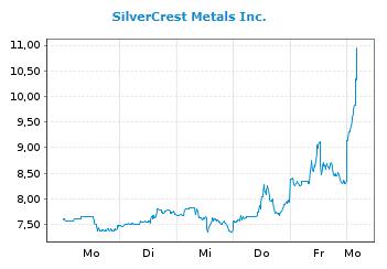 silvercrest_metals_2021-02-01.png