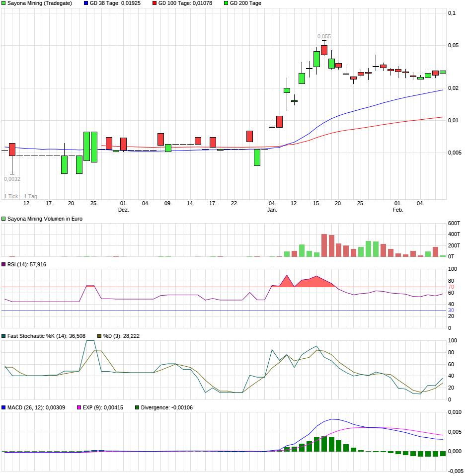 chart_quarter_sayonamining.png