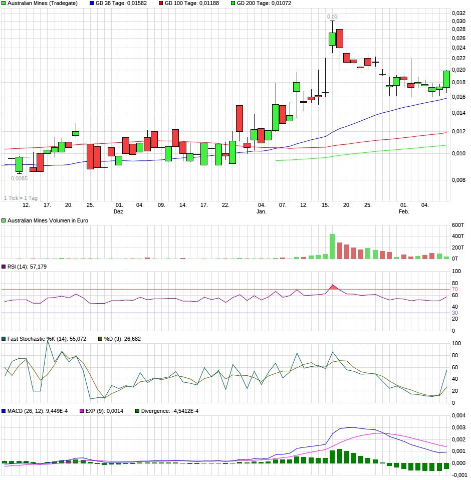 chart_quarter_australianmines.png