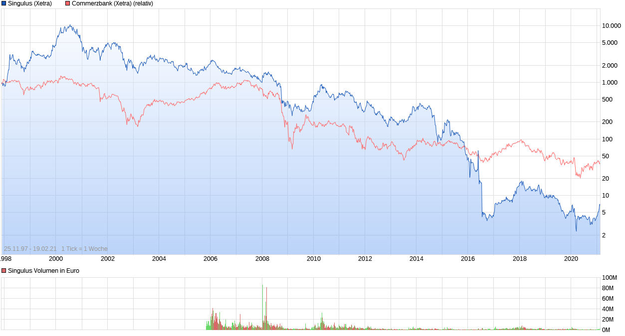 chart_all_singulus.png