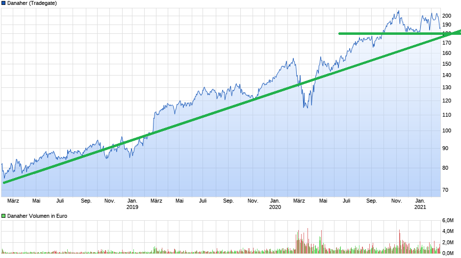 chart_3years_danaher.png