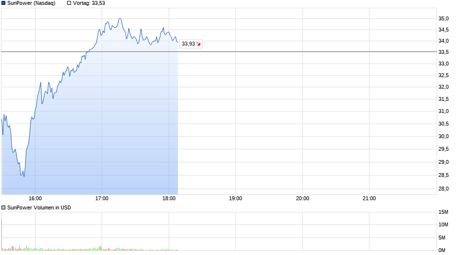 chart_intraday_sunpower.png