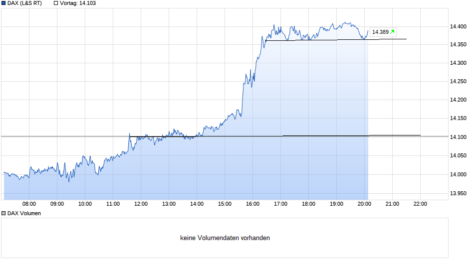 chart_intraday_dax(7).png