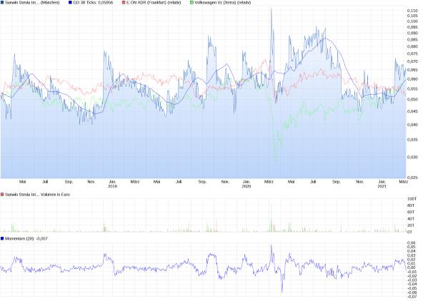 chart_3years_sunwinsteviainternational.png