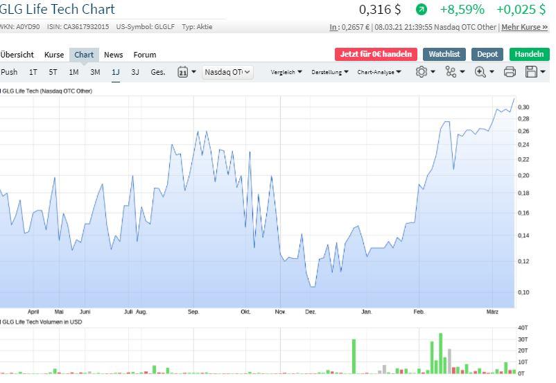 chart_heute.jpg