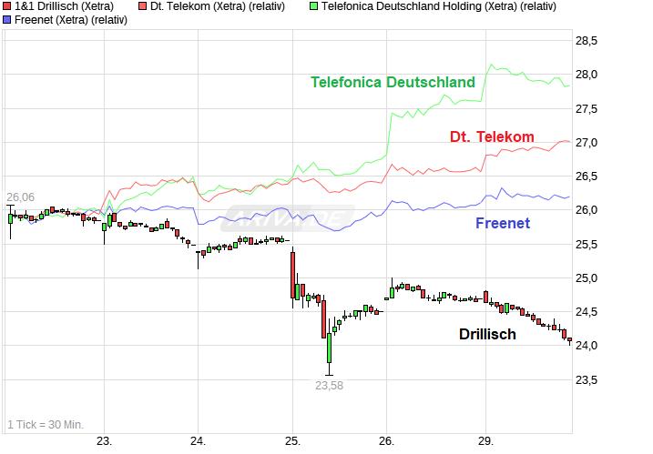 chart_week_11drillisch.png