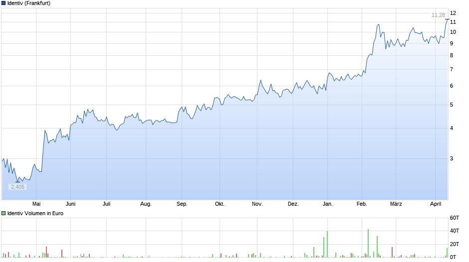 chart_year_identiv.png