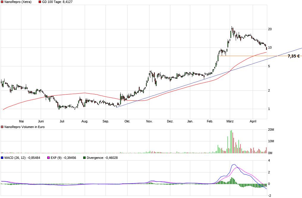 chart_year_nanorepro.png