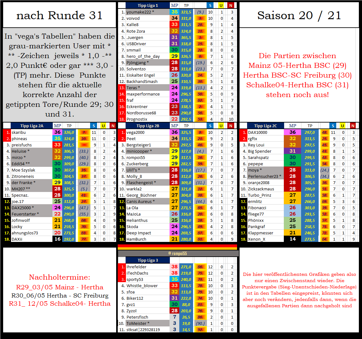 tabelle_zw_nach_runde_31.png