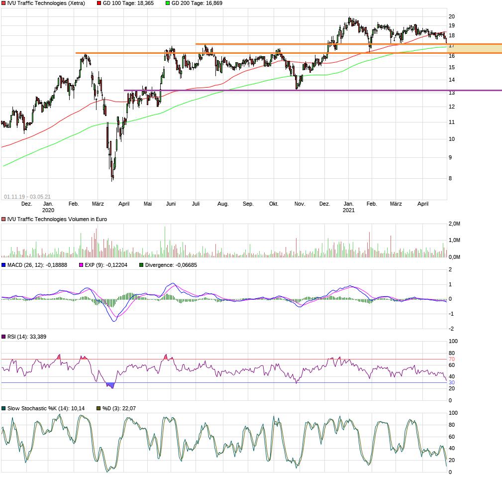 chart_free_ivutraffictechnologies18.png