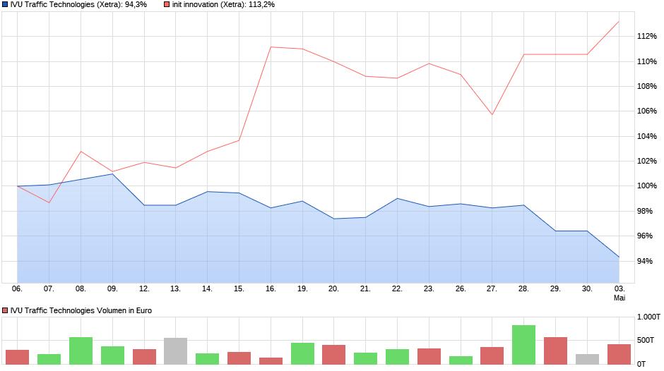 chart_month_ivutraffictechnologies.png