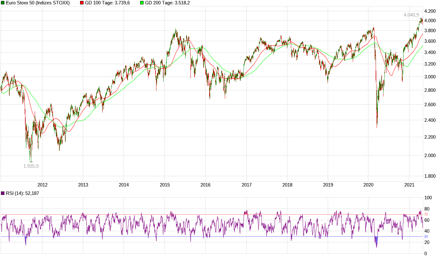 chart_10years_eurostoxx50-4.png