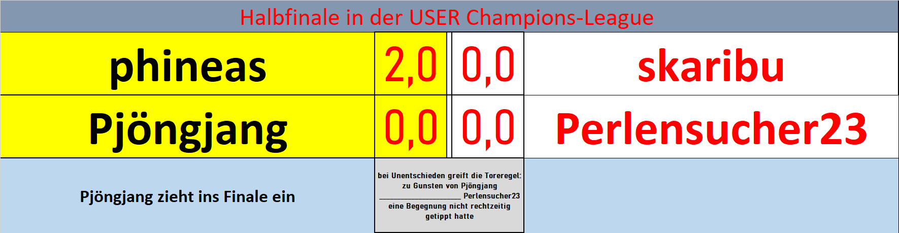 user_halbfinal_endergebnisse.png
