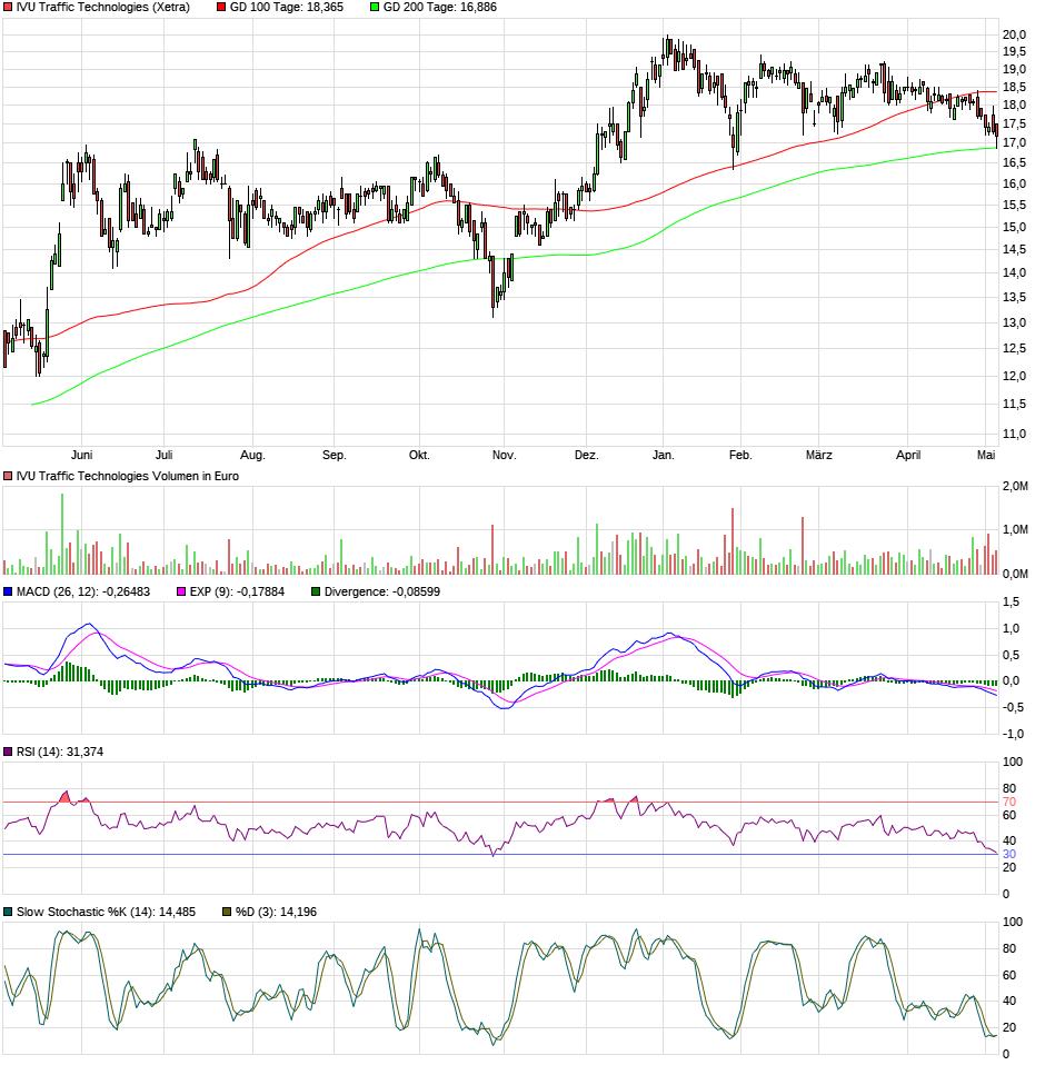 chart_year_ivutraffictechnologies2a.png