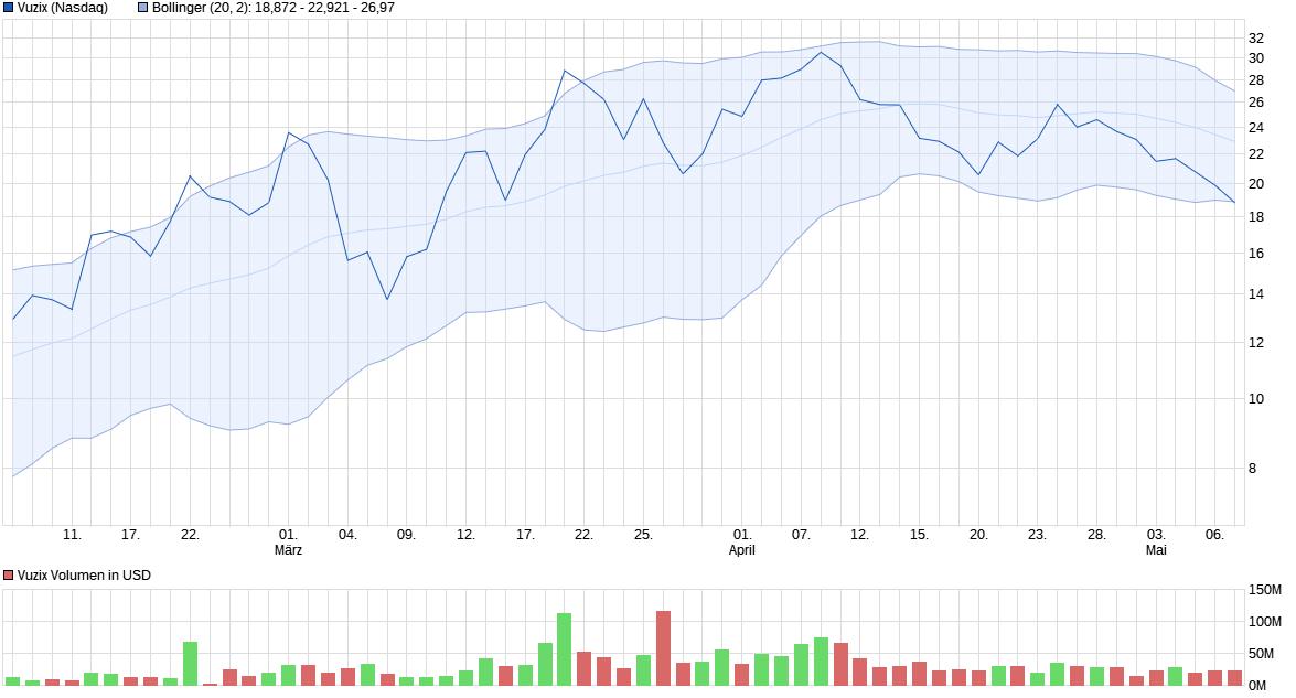 chart_quarter_vuzix.png