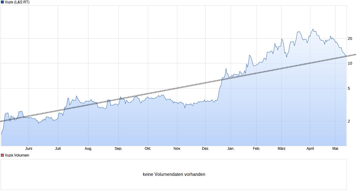 chart_year_vuzix.png