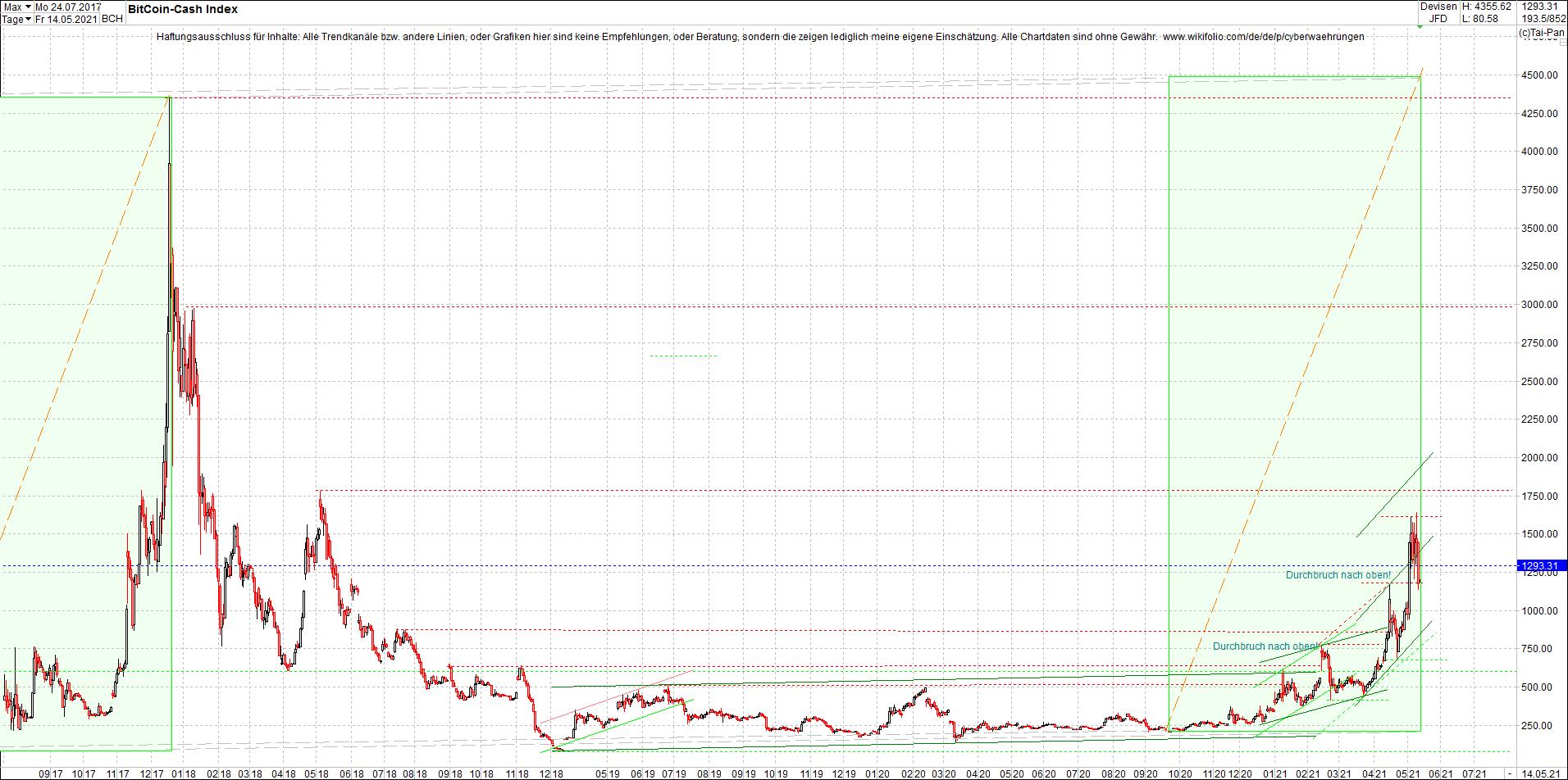 bitcoin_cash_(bch)_heute_morgen.png