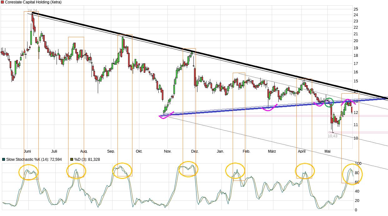 chart_year_corestatecapitalholding.png