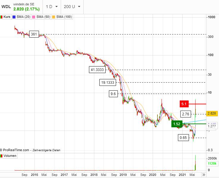 windeln_chart.png