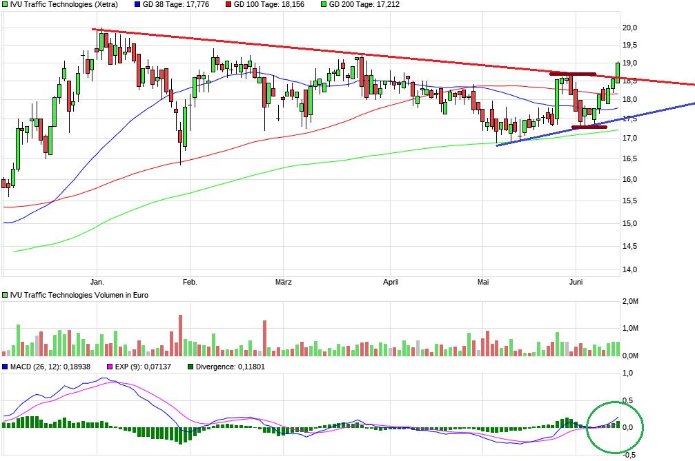 chart_halfyear_ivutraffictechnologies2.png