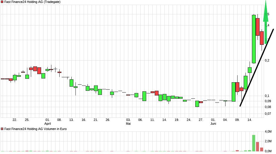 chart_quarter_fastfinance24holdingag.png