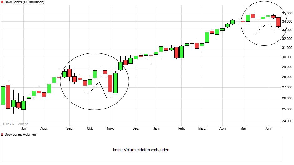 chart_year_dowjonesindustrialaverage.png