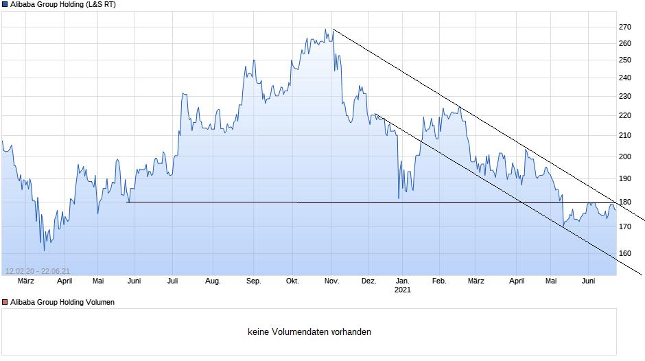 chart_free_alibabagroupholding.png