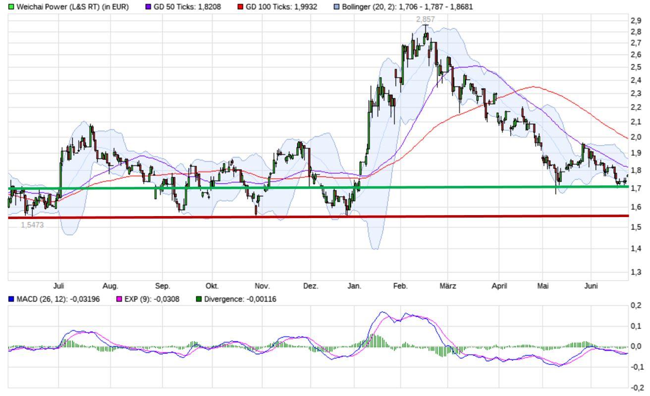 chart_ww.jpg