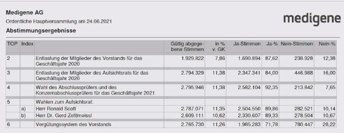 hv_abstimmungsergebnisse_2021.png