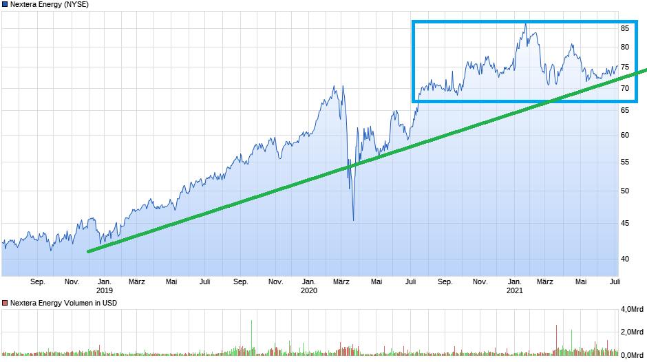 chart_3years_nexteraenergy.png
