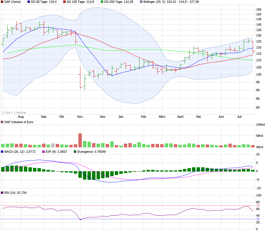 chart_year_sap.png
