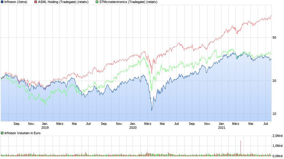 chart_3years_infineon.png